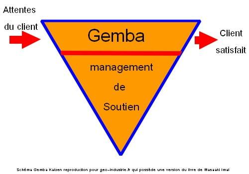 Gemba Kaizen : gemba et management de soutien